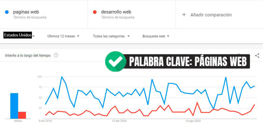 Google-trends-comparar-paginas-web-y-desarrollo-web-estados-unidos